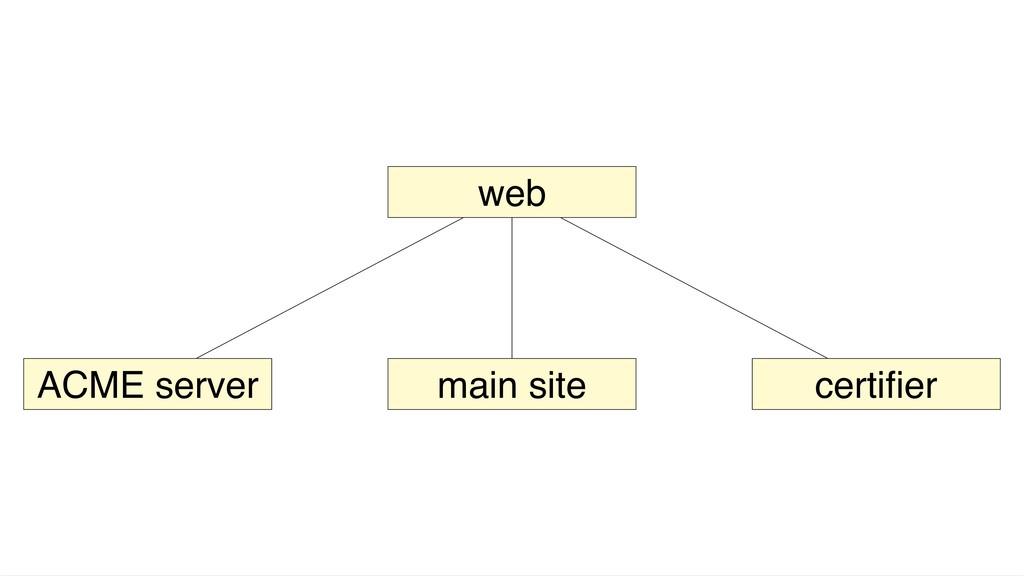 web ACME server main site certifier