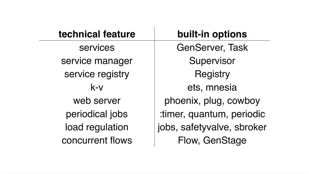 technical feature built-in options services Gen...