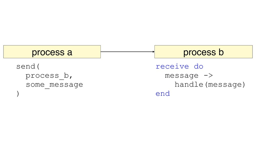 send( process_b, some_message ) receive do mess...