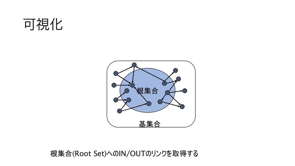 ՄࢹԽ   Sec. 21.3 (Root Set) IN/OUT...