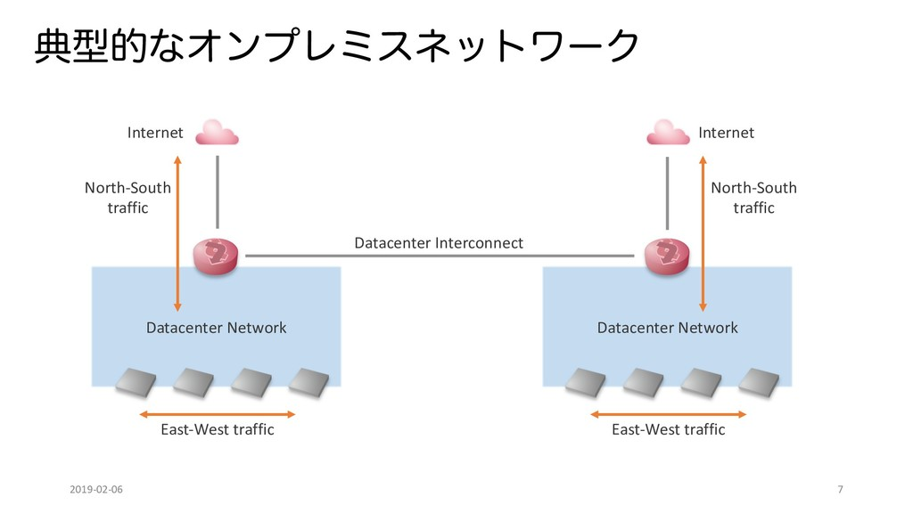 Datacenter Network Datacenter Network యܕతͳΦϯϓϨϛ...