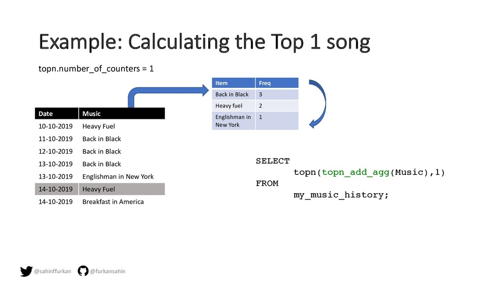 Example: Calculating the Top 1 song Date Music ...
