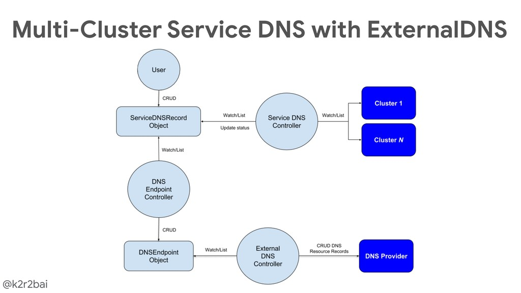 @k2r2bai Multi-Cluster Service DNS with Externa...
