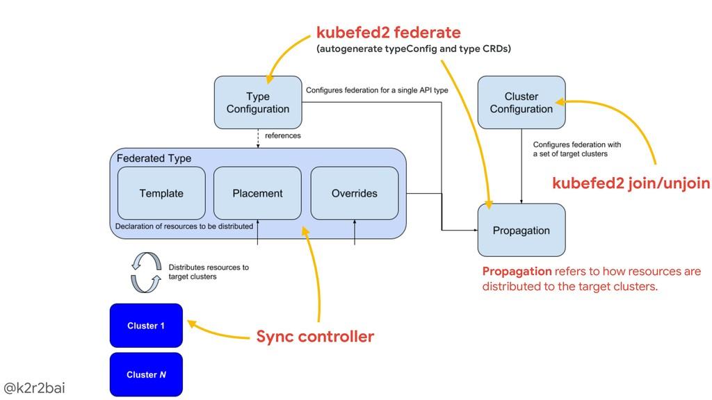 @k2r2bai Sync controller kubefed2 federate  (au...