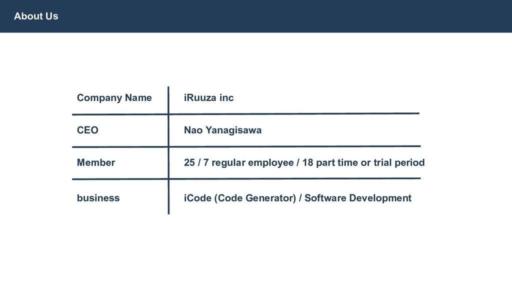 About Us Company Name iRuuza inc CEO Nao Yanagi...