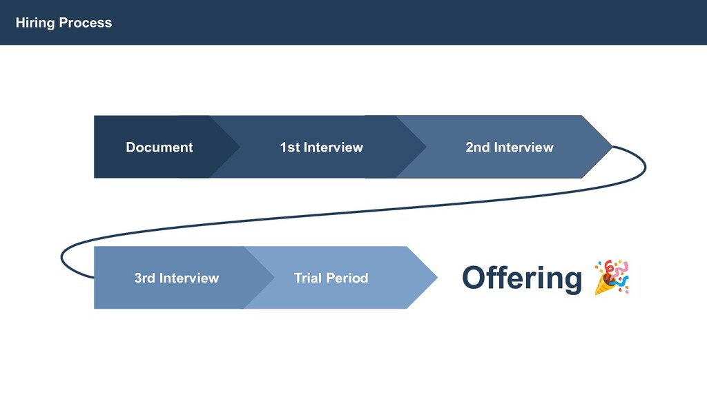 Trial Period 2nd Interview 1st Interview Hiring...