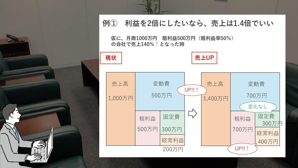 例① 利益を2倍にしたいなら、売上は1.4倍でいい 仮に、月商1000万円 粗利益500万円(...