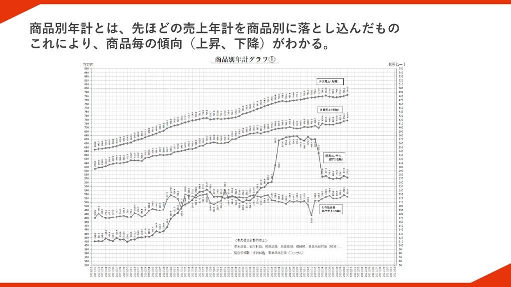 商品別年計とは、先ほどの売上年計を商品別に落とし込んだもの これにより、商品毎の傾向(上昇、下...