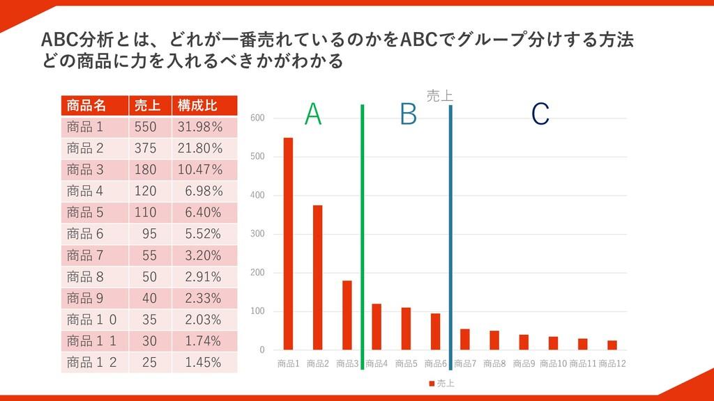 ABC分析とは、どれが一番売れているのかをABCでグループ分けする方法 どの商品に力を入れるべ...