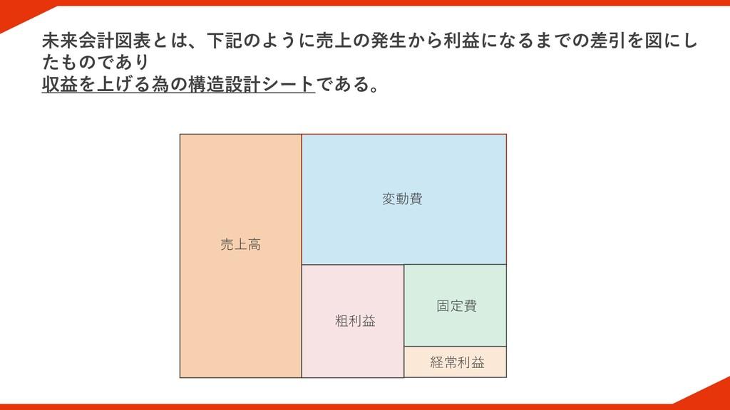 未来会計図表とは、下記のように売上の発生から利益になるまでの差引を図にし たものであり 収益を...