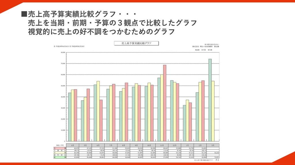 ■売上高予算実績比較グラフ・・・ 売上を当期・前期・予算の3観点で比較したグラフ 視覚的に売上...