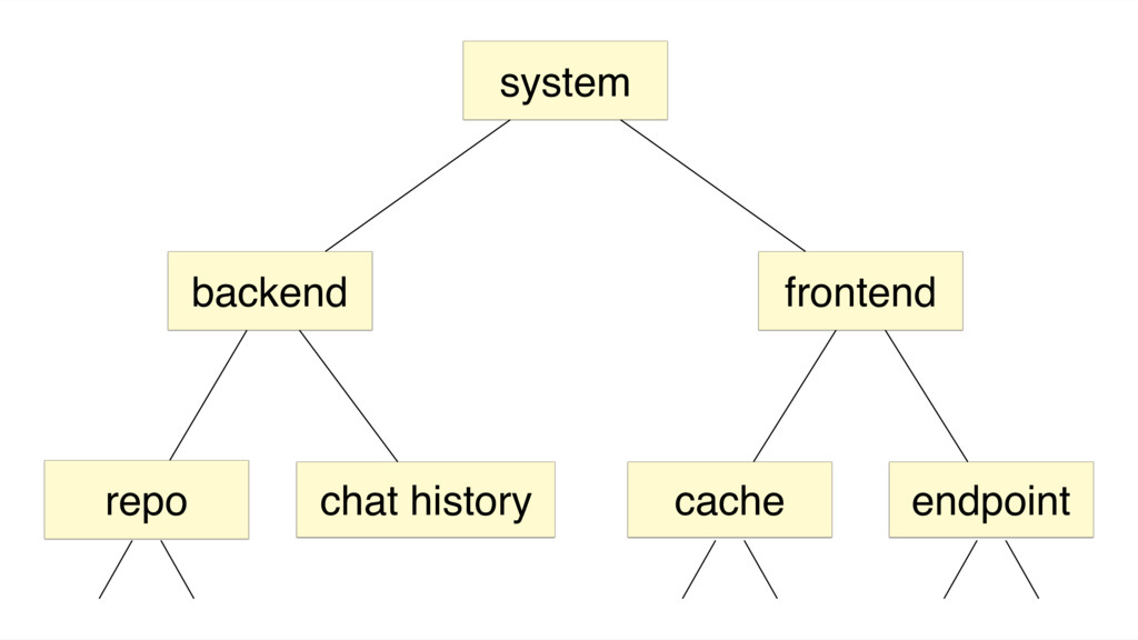 system backend frontend chat history repo cache...