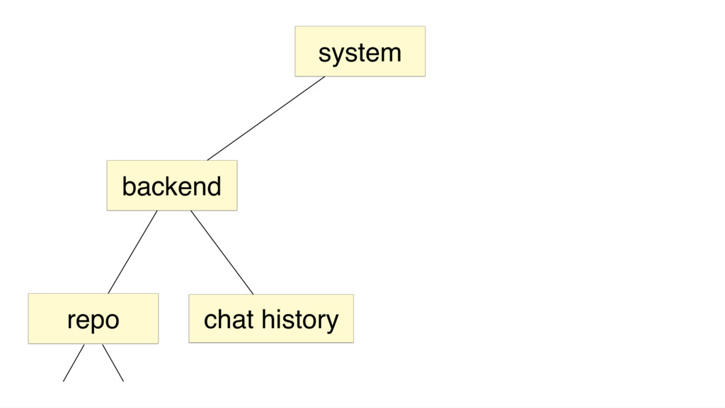 system backend chat history repo