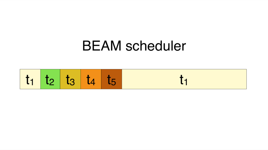 t1 BEAM scheduler t2 t3 t4 t5 t1