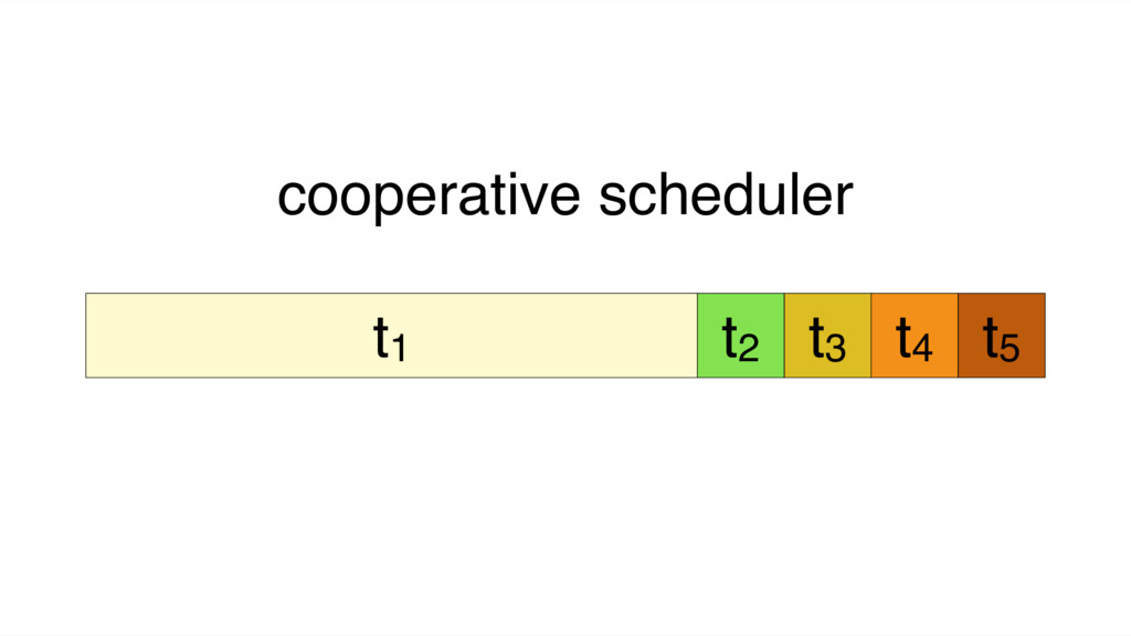 t1 cooperative scheduler t2 t3 t4 t5