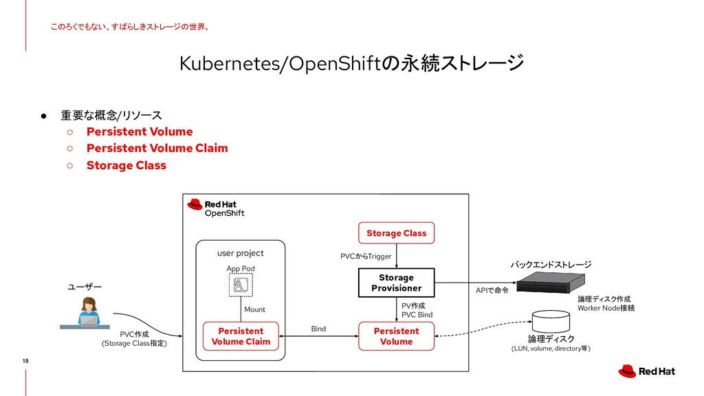 18 Kubernetes/OpenShiftの永続ストレージ このろくでもない、すばらしきス...