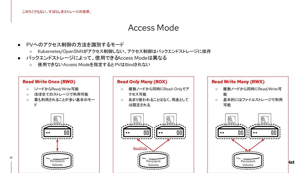 21 Access Mode このろくでもない、すばらしきストレージの世界。 ● PVへのアク...