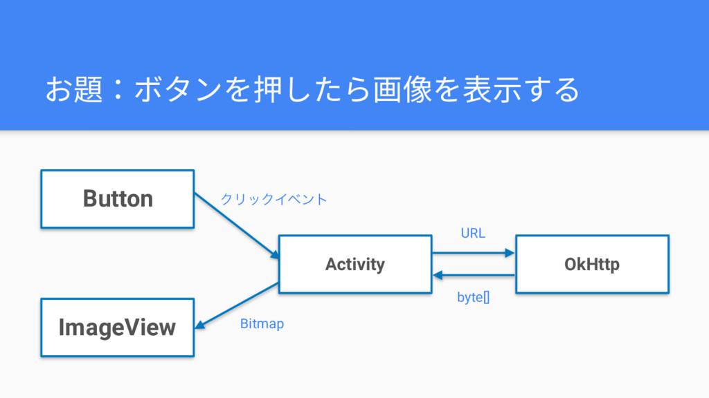 お題:ボタンを押したら画像を表⽰する Button Activity OkHttp Image...