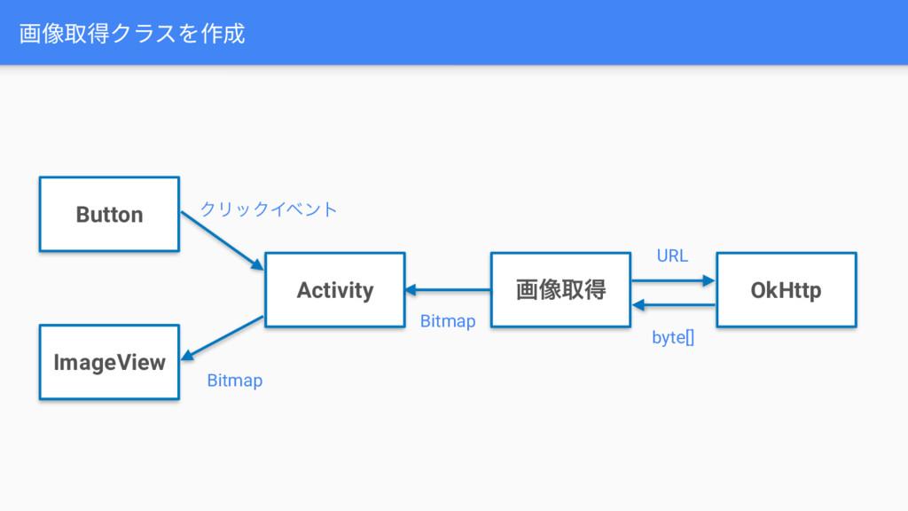 画像取得クラスを作成 ImageView Button Activity ը૾औಘ OkHtt...