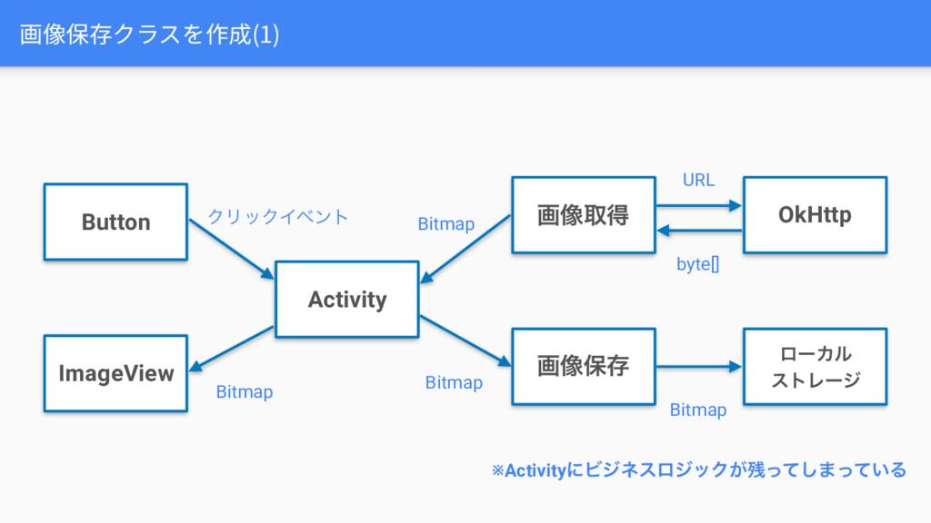 画像保存クラスを作成(1) ImageView Button Activity ը૾औಘ Ok...
