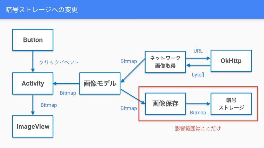 暗号ストレージへの変更 ImageView Button Activity ը૾Ϟσϧ OkH...