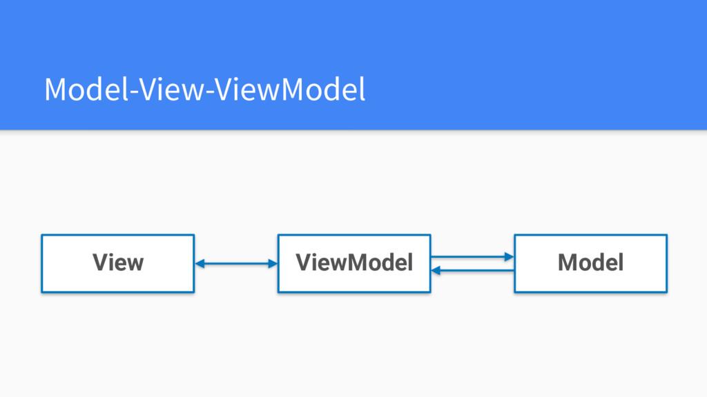 Model-View-ViewModel View ViewModel Model