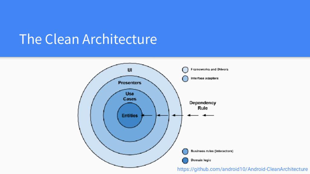 The Clean Architecture https://github.com/andro...