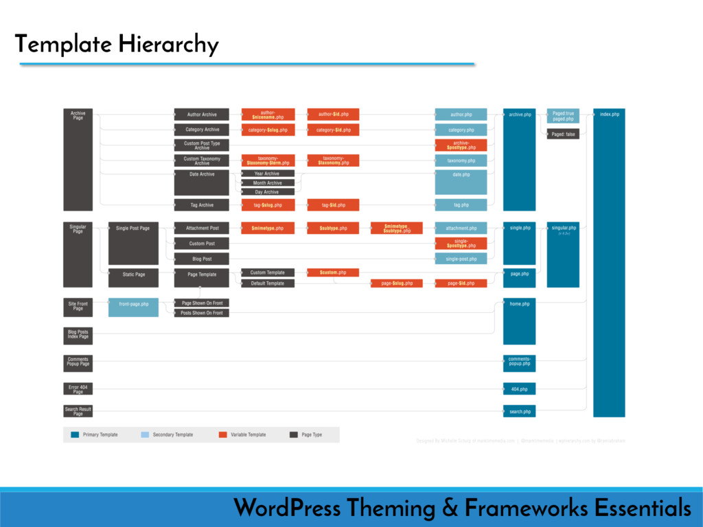 Template Hierarchy WordPress Theming & Framewor...
