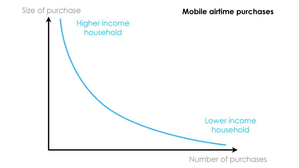 Size of purchase Number of purchases Mobile air...