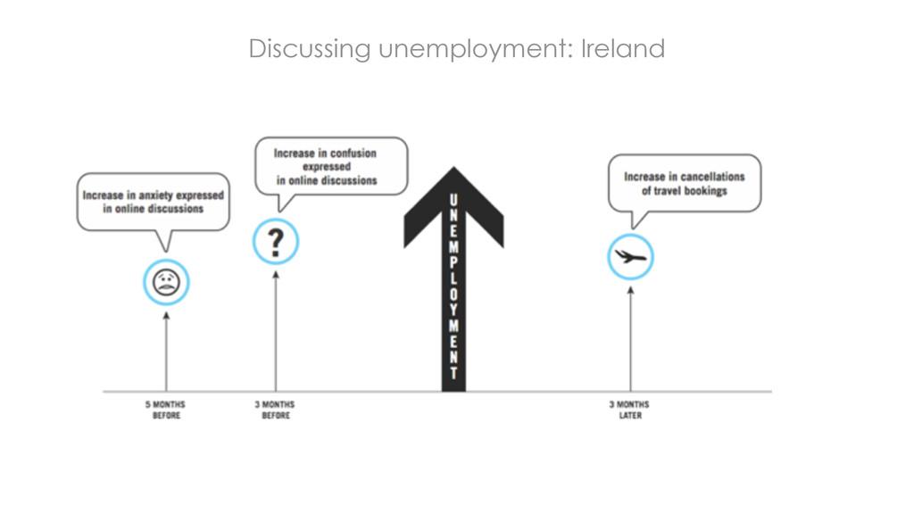 Discussing unemployment: Ireland