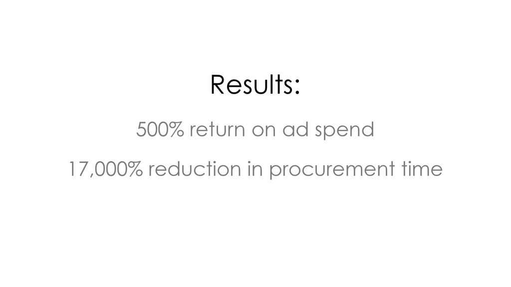 500% return on ad spend 17,000% reduction in pr...