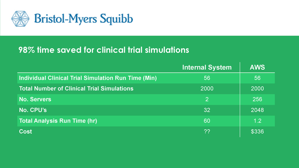 98% time saved for clinical trial simulations I...