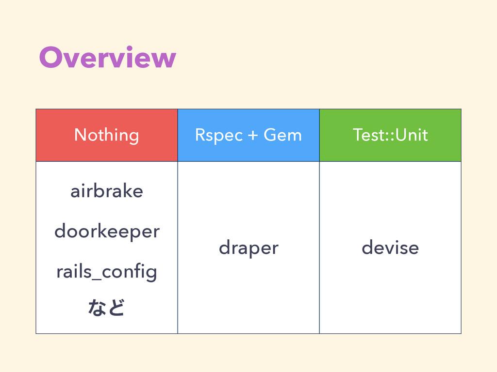 Overview Nothing Rspec + Gem Test::Unit airbrak...