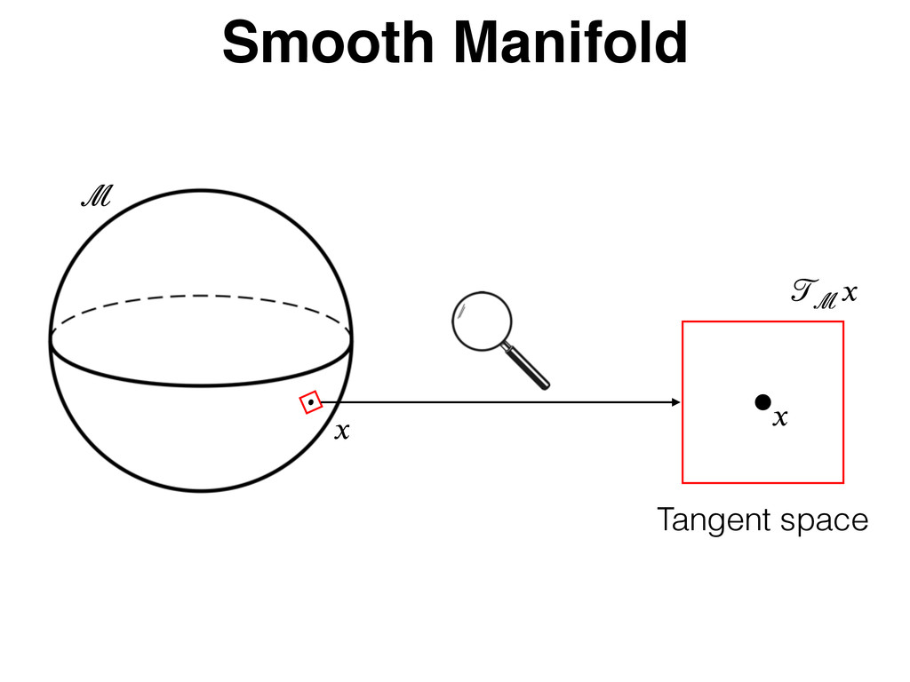 Smooth Manifold Tangent space