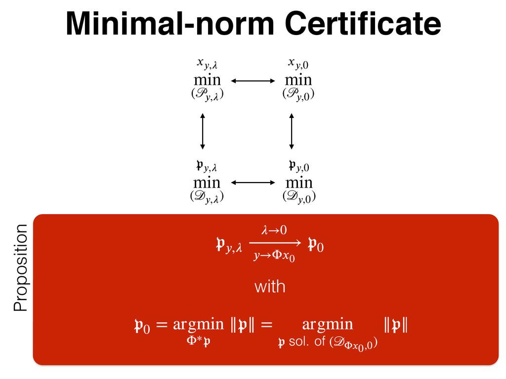 Minimal-norm Certificate 2 3 }} ѿ ʇ}}3 , ౠ)*...
