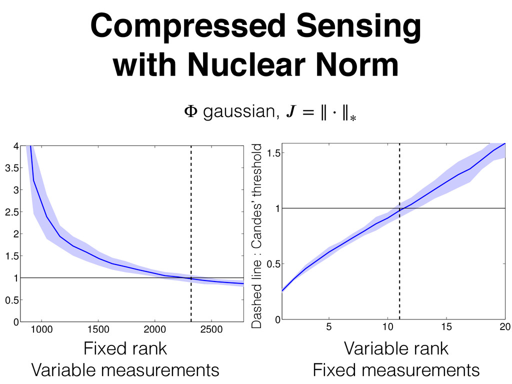 Compressed Sensing with Nuclear Norm 1000 1500 ...