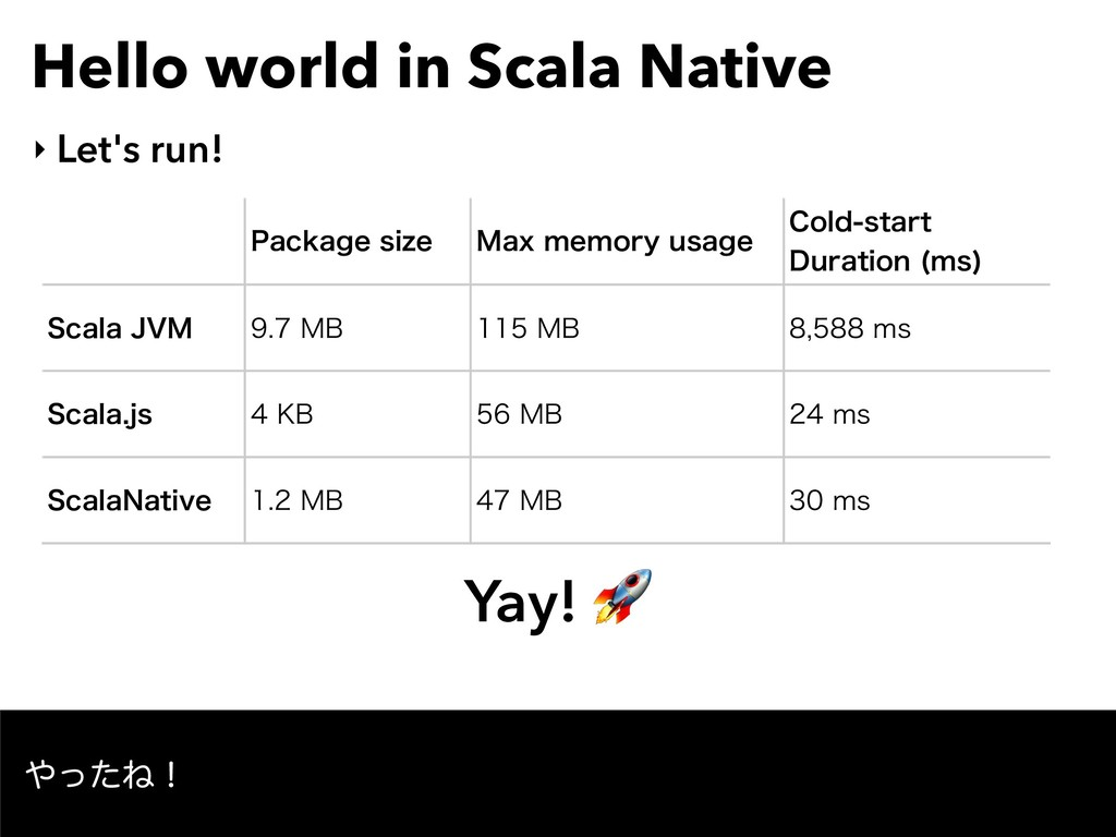 Hello world in Scala Native ‣ Let's run! 1BDLBH...