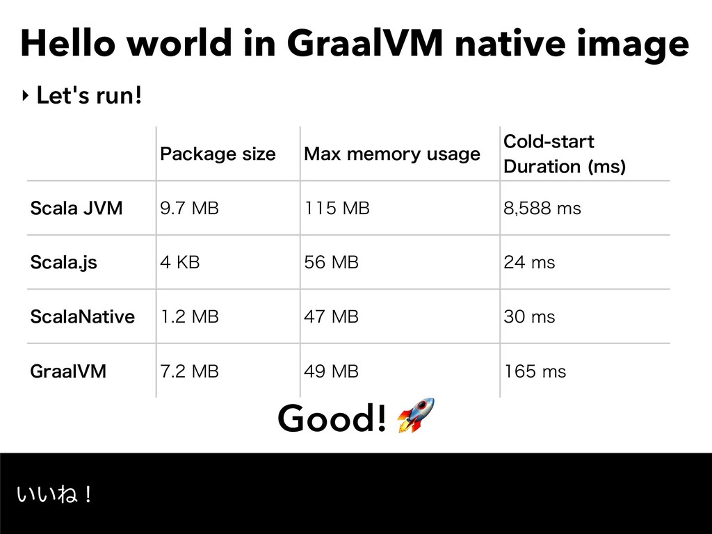Hello world in GraalVM native image ‣ Let's run...