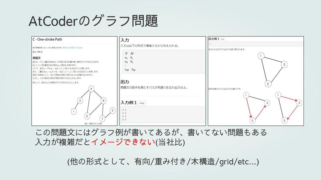 この問題文にはグラフ例が書いてあるが、書いてない問題もある 入力が複雑だとイメージできない(当...