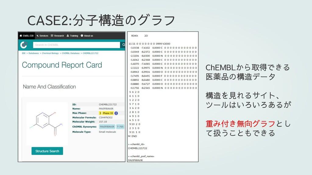 ChEMBLから取得できる 医薬品の構造データ 構造を見れるサイト、 ツールはいろいろあるが ...