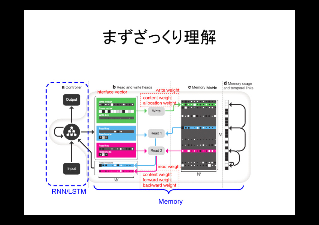 まずざっくり理解 RNN/LSTM Matrix Memory content weight ...