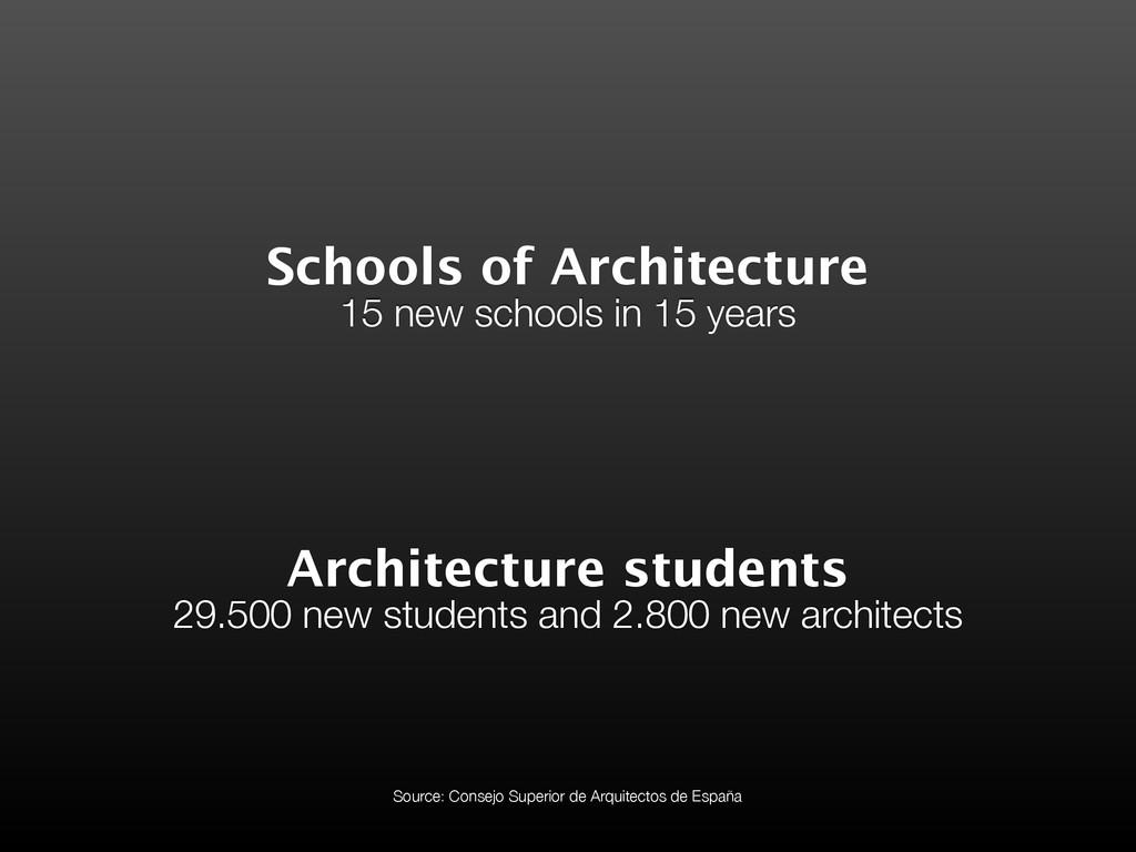Schools of Architecture 15 new schools in 15 ye...