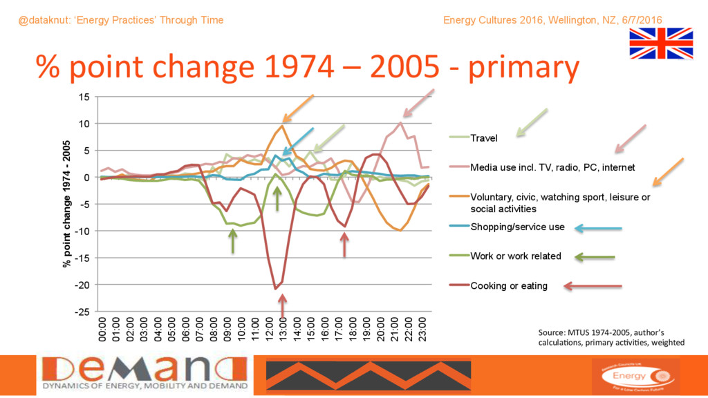 @DEMAND_CENTRE @dataknut: 'Energy Practices' Th...
