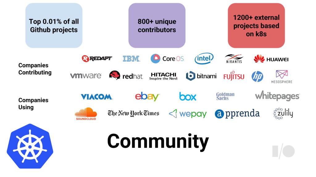 Community Companies Contributing Companies Usin...