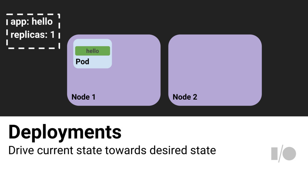 Deployments Drive current state towards desired...