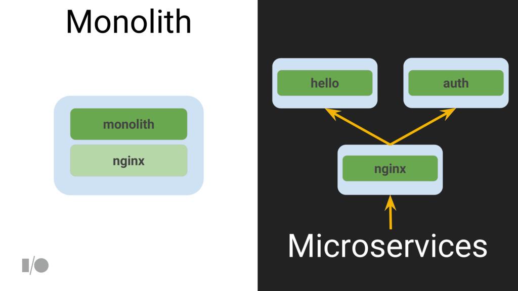monolith nginx hello nginx Microservices Monoli...