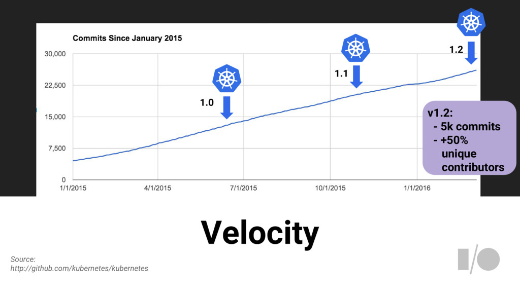 Velocity 1.0 1.1 1.2 v1.2: - 5k commits - +50% ...