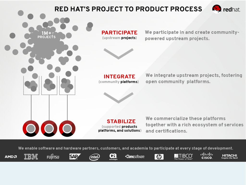 RED HAT'S PROJECT TO PRODUCT PROCESS We partici...