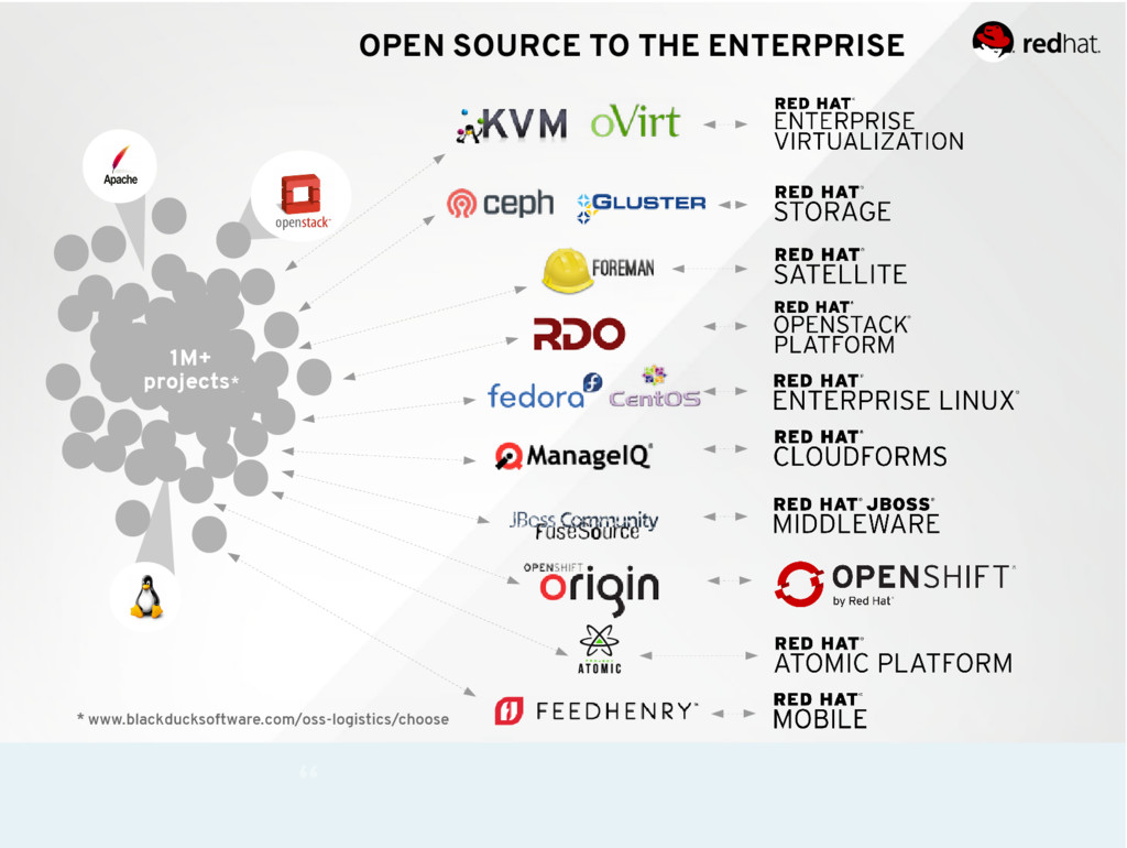 OPEN SOURCE TO THE ENTERPRISE 1M+ projects* * w...
