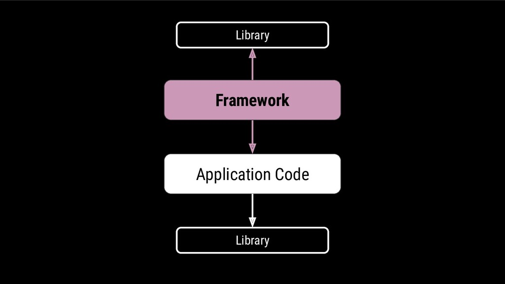 Application Code Library Library Framework